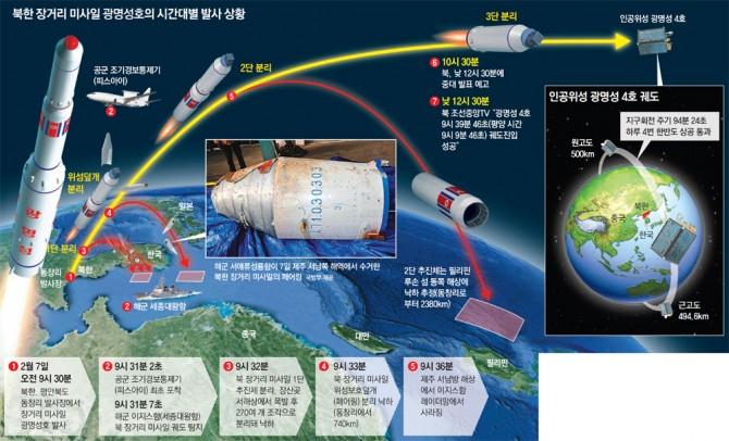 광명성4호의 발사 당시 사진 - 동아일보 자료사진 제공